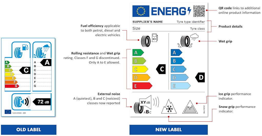 New EU Tyre Label 2021